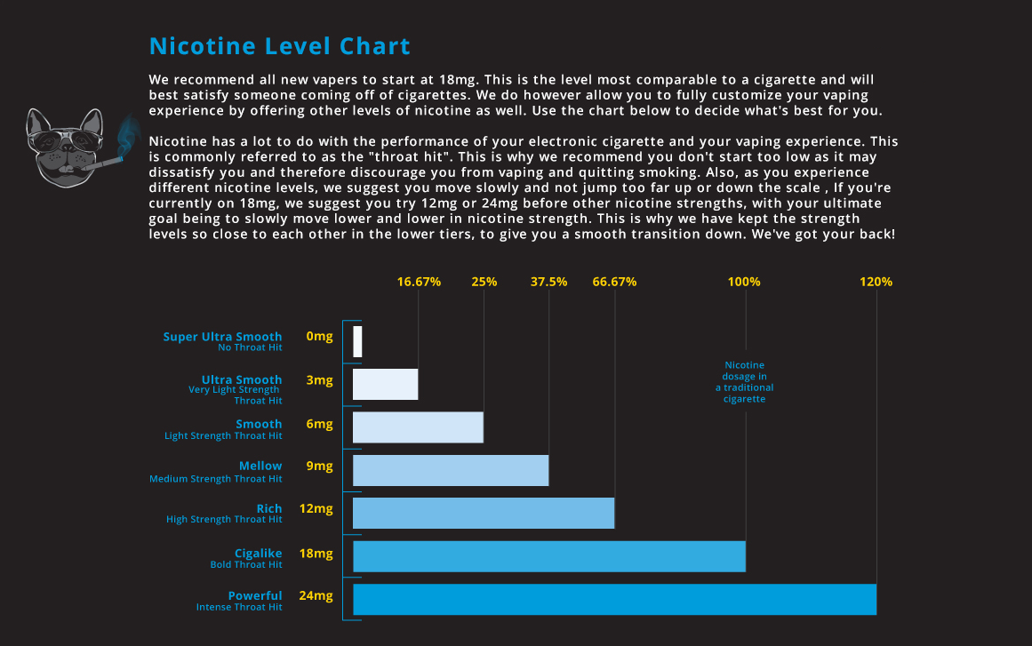 Nicotine Chart